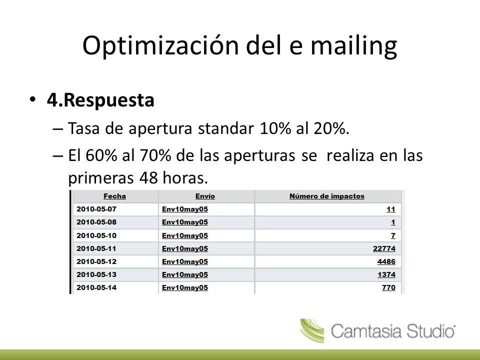 Optimización del e mailing 4.Respuesta – Tasa de apertura standar 10% al 20%.