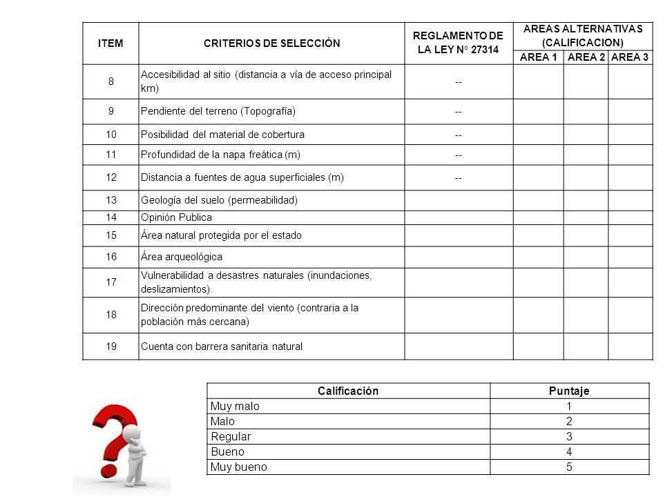 ITEMCRITERIOS DE SELECCIÓN REGLAMENTO DE LA LEY N° 27314 AREAS ALTERNATIVAS (CALIFICACION) AREA 1AREA 2AREA 3 8 Accesibilidad al sitio (distancia a ví
