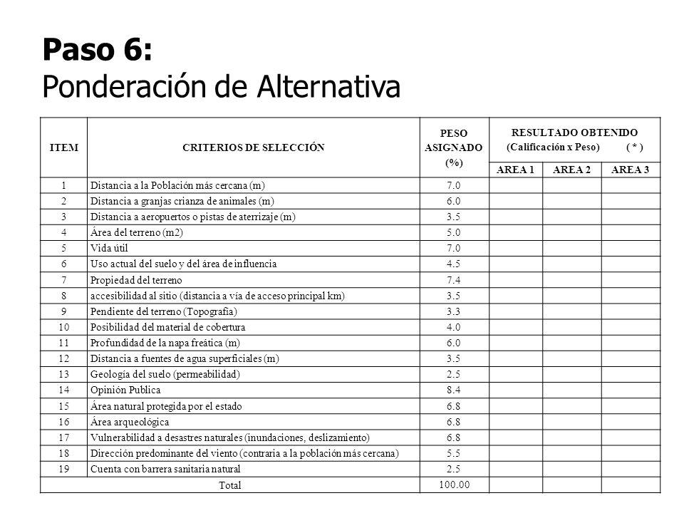 ITEMCRITERIOS DE SELECCIÓN PESO ASIGNADO (%) RESULTADO OBTENIDO (Calificación x Peso) ( * ) AREA 1AREA 2AREA 3 1Distancia a la Población más cercana (
