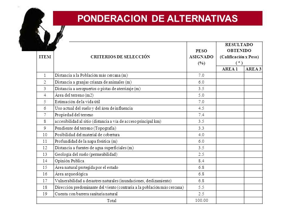 ITEMCRITERIOS DE SELECCIÓN PESO ASIGNADO (%) RESULTADO OBTENIDO (Calificación x Peso) ( * ) AREA 1AREA 3 1Distancia a la Población más cercana (m)7.0
