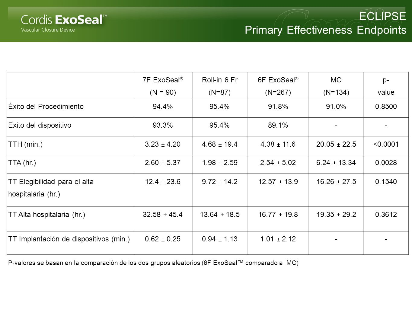 7F ExoSeal ® (N = 90) Roll-in 6 Fr (N=87) 6F ExoSeal ® (N=267) MC (N=134) p- value Éxito del Procedimiento94.4%95.4%91.8%91.0%0.8500 Exito del disposi