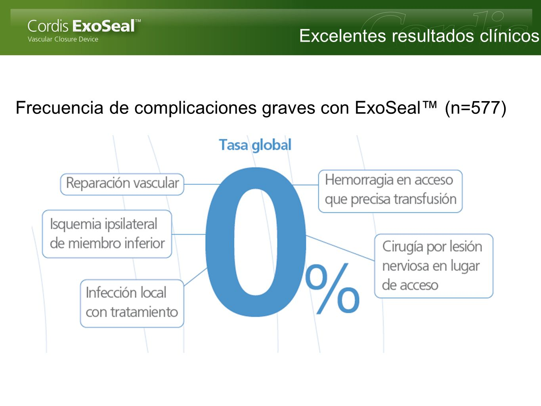 Excelentes resultados clínicos Frecuencia de complicaciones graves con ExoSeal (n=577)