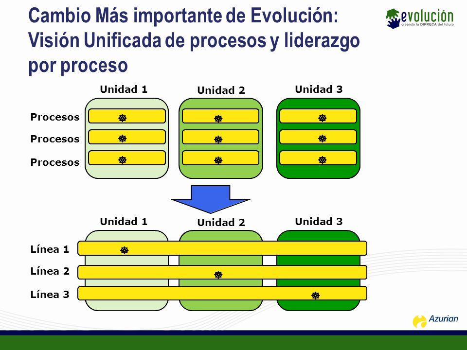 Cambio Más importante de Evolución: Visión Unificada de procesos y liderazgo por proceso Unidad 1 Unidad 2 Unidad 3 Procesos Unidad 1 Unidad 2 Unidad