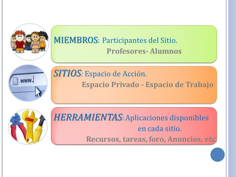 MIEMBROS MIEMBROS : Participantes del Sitio. Profesores- Alumnos SITIOS SITIOS : Espacio de Acción. Espacio Privado - Espacio de Trabajo HERRAMIENTAS