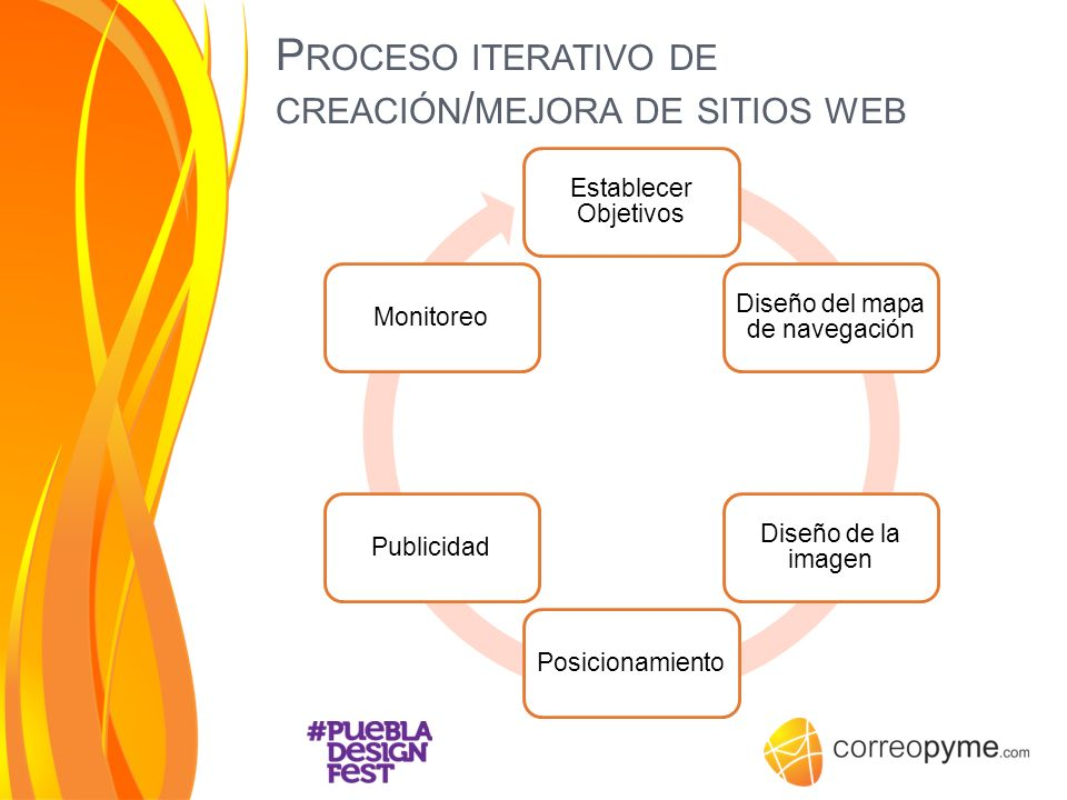 P ROCESO ITERATIVO DE CREACIÓN / MEJORA DE SITIOS WEB Establecer Objetivos Diseño del mapa de navegación Diseño de la imagen PosicionamientoPublicidad