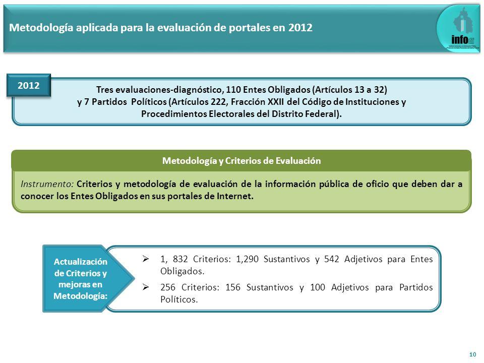 Metodología aplicada para la evaluación de portales en 2012 Tres evaluaciones-diagnóstico, 110 Entes Obligados (Artículos 13 a 32) y 7 Partidos Políti