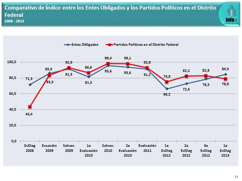 13 Comparativo de Índice entre los Entes Obligados y los Partidos Políticos en el Distrito Federal 2008 - 2013