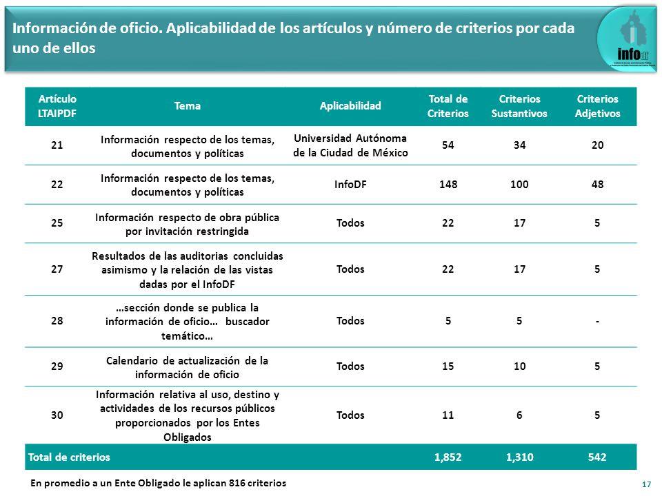 Información de oficio. Aplicabilidad de los artículos y número de criterios por cada uno de ellos Artículo LTAIPDF TemaAplicabilidad Total de Criterio