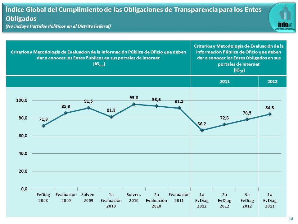 Índice Global del Cumplimiento de las Obligaciones de Transparencia para los Entes Obligados (No incluye Partidos Políticos en el Distrito Federal) 18