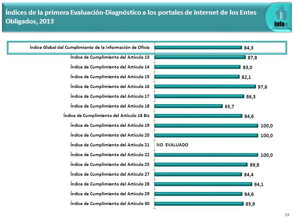 19 Índices de la primera Evaluación-Diagnóstico a los portales de Internet de los Entes Obligados, 2013 NO EVALUADO