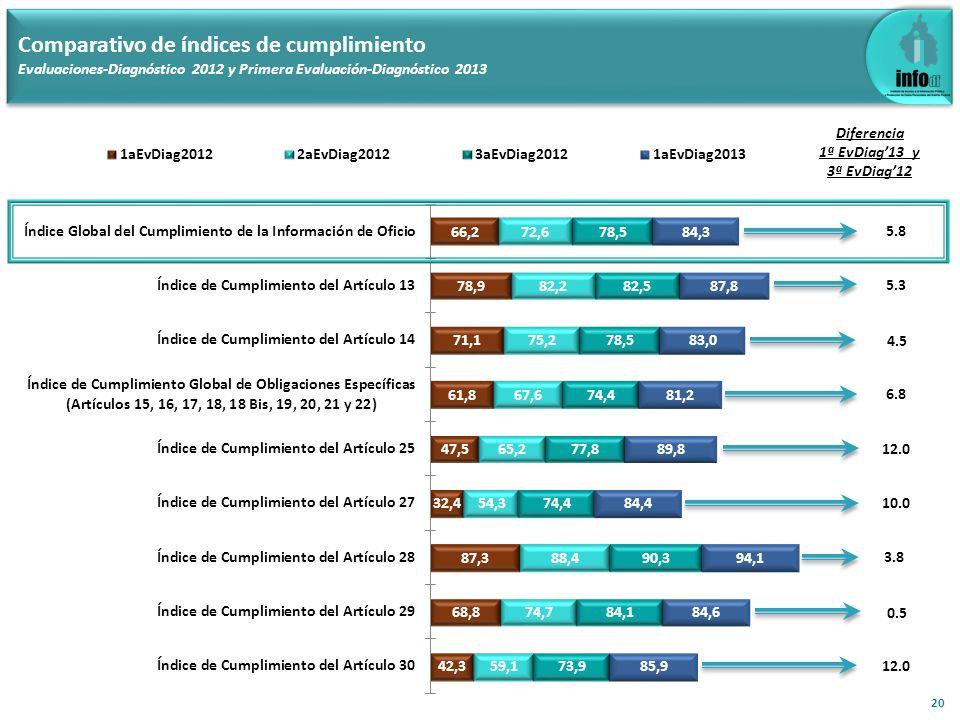 5.3 Comparativo de índices de cumplimiento Evaluaciones-Diagnóstico 2012 y Primera Evaluación-Diagnóstico 2013 20 Diferencia 1ª EvDiag13 y 3ª EvDiag12