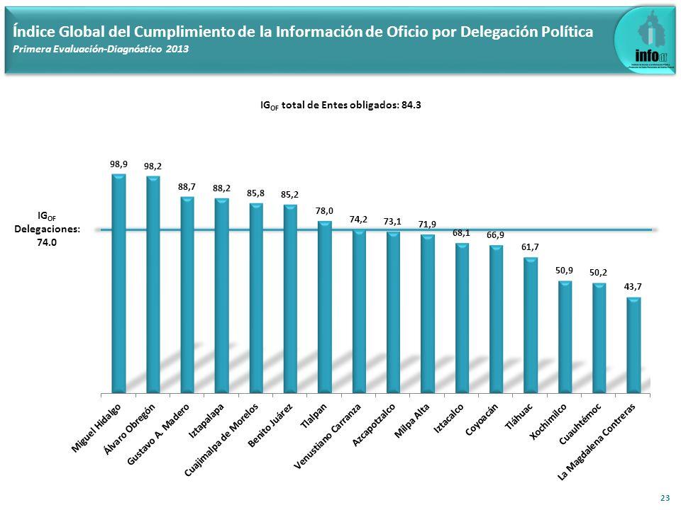 23 Índice Global del Cumplimiento de la Información de Oficio por Delegación Política Primera Evaluación-Diagnóstico 2013 IG OF total de Entes obligad