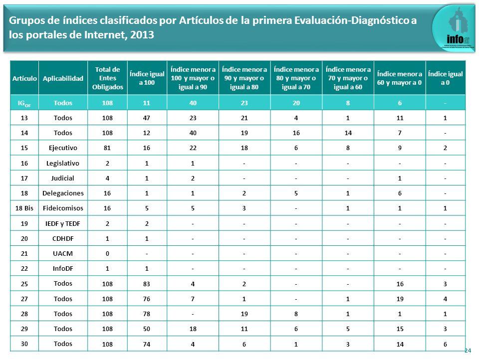 Grupos de índices clasificados por Artículos de la primera Evaluación-Diagnóstico a los portales de Internet, 2013 24 ArtículoAplicabilidad Total de E