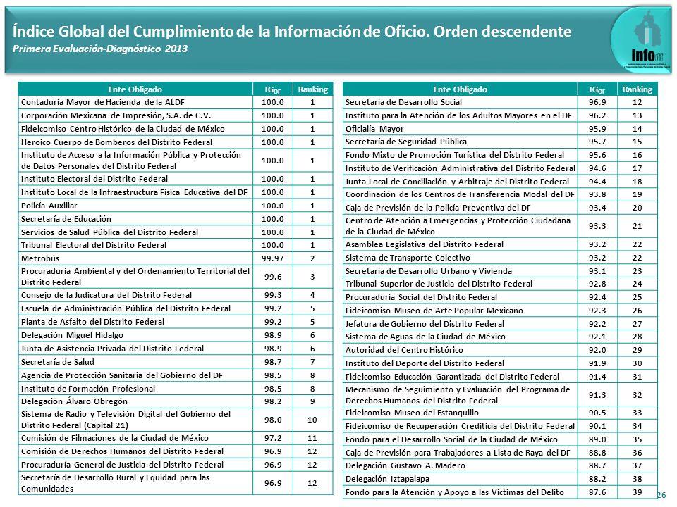 26 Índice Global del Cumplimiento de la Información de Oficio. Orden descendente Primera Evaluación-Diagnóstico 2013 Ente ObligadoIG OF Ranking Contad