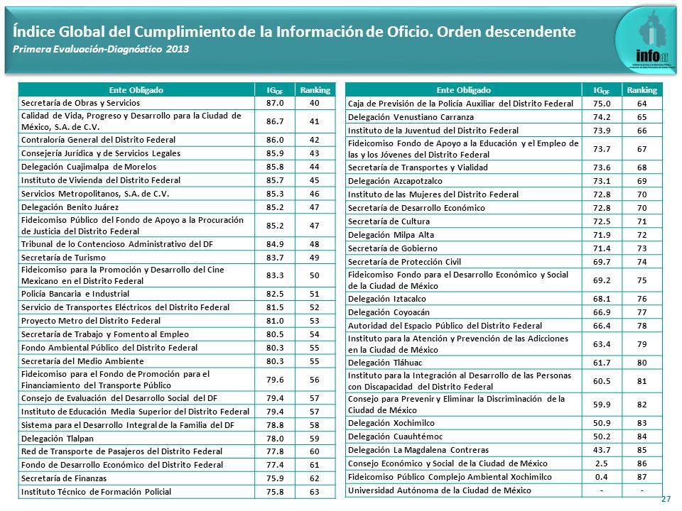 27 Índice Global del Cumplimiento de la Información de Oficio. Orden descendente Primera Evaluación-Diagnóstico 2013 Ente ObligadoIG OF Ranking Secret