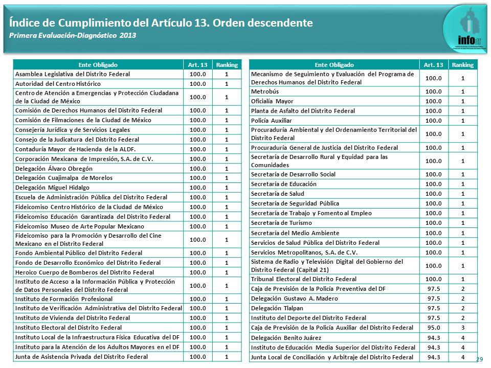 29 Índice de Cumplimiento del Artículo 13. Orden descendente Primera Evaluación-Diagnóstico 2013 Ente ObligadoArt. 13Ranking Asamblea Legislativa del