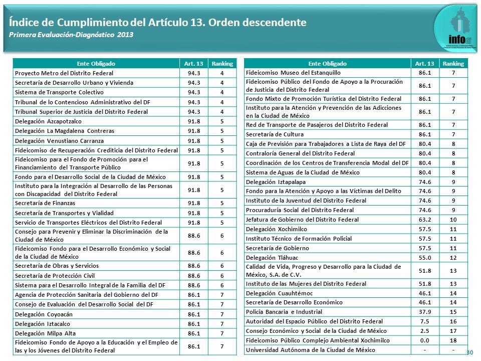 30 Índice de Cumplimiento del Artículo 13. Orden descendente Primera Evaluación-Diagnóstico 2013 Ente ObligadoArt. 13Ranking Proyecto Metro del Distri