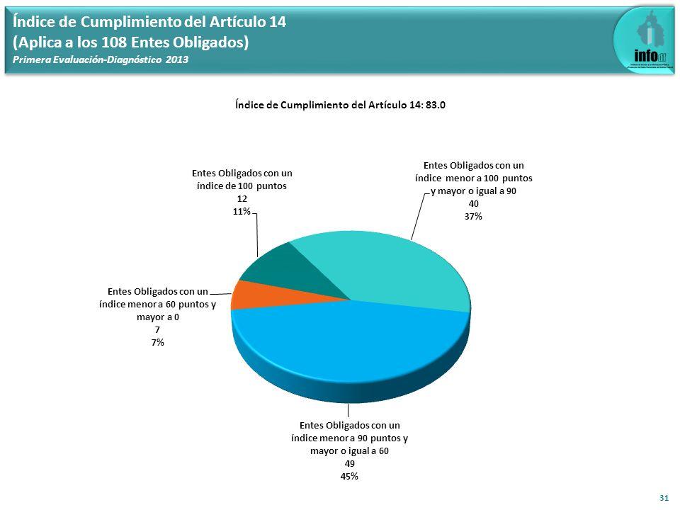 Índice de Cumplimiento del Artículo 14: 83.0 31 Índice de Cumplimiento del Artículo 14 (Aplica a los 108 Entes Obligados) Primera Evaluación-Diagnósti