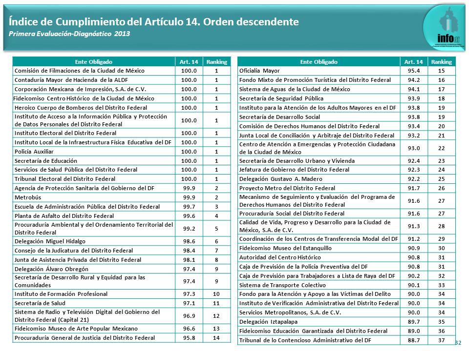 32 Índice de Cumplimiento del Artículo 14. Orden descendente Primera Evaluación-Diagnóstico 2013 Ente ObligadoArt. 14Ranking Comisión de Filmaciones d