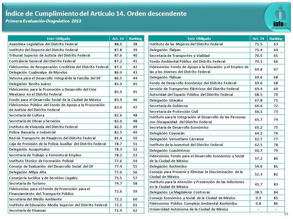 33 Índice de Cumplimiento del Artículo 14. Orden descendente Primera Evaluación-Diagnóstico 2013 Ente ObligadoArt. 14Ranking Asamblea Legislativa del