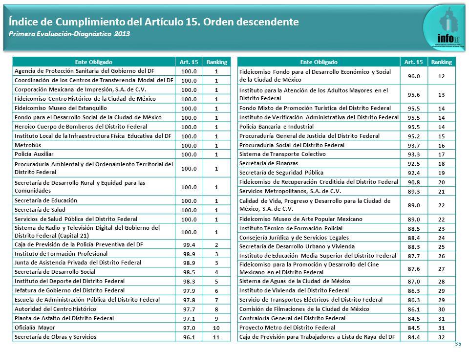 35 Índice de Cumplimiento del Artículo 15. Orden descendente Primera Evaluación-Diagnóstico 2013 Ente ObligadoArt. 15Ranking Agencia de Protección San