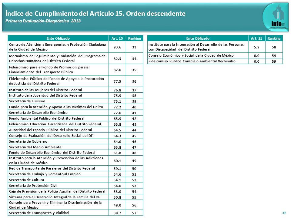 36 Índice de Cumplimiento del Artículo 15. Orden descendente Primera Evaluación-Diagnóstico 2013 Ente ObligadoArt. 15Ranking Centro de Atención a Emer