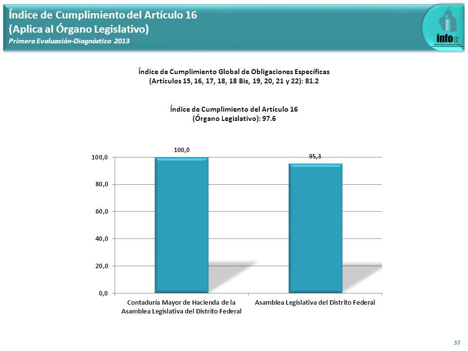 Índice de Cumplimiento del Artículo 16 (Aplica al Órgano Legislativo) Primera Evaluación-Diagnóstico 2013 37 Índice de Cumplimiento Global de Obligaci
