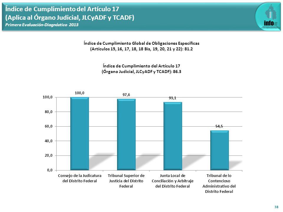 Índice de Cumplimiento del Artículo 17 (Aplica al Órgano Judicial, JLCyADF y TCADF) Primera Evaluación-Diagnóstico 2013 38 Índice de Cumplimiento Glob