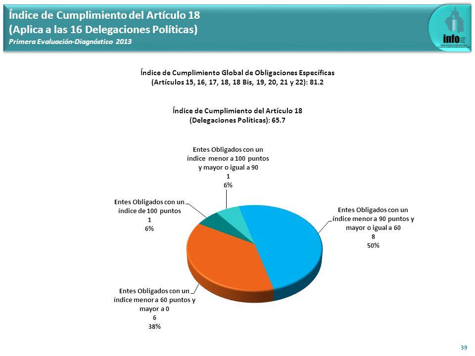 Índice de Cumplimiento del Artículo 18 (Aplica a las 16 Delegaciones Políticas) Primera Evaluación-Diagnóstico 2013 39 Índice de Cumplimiento Global d