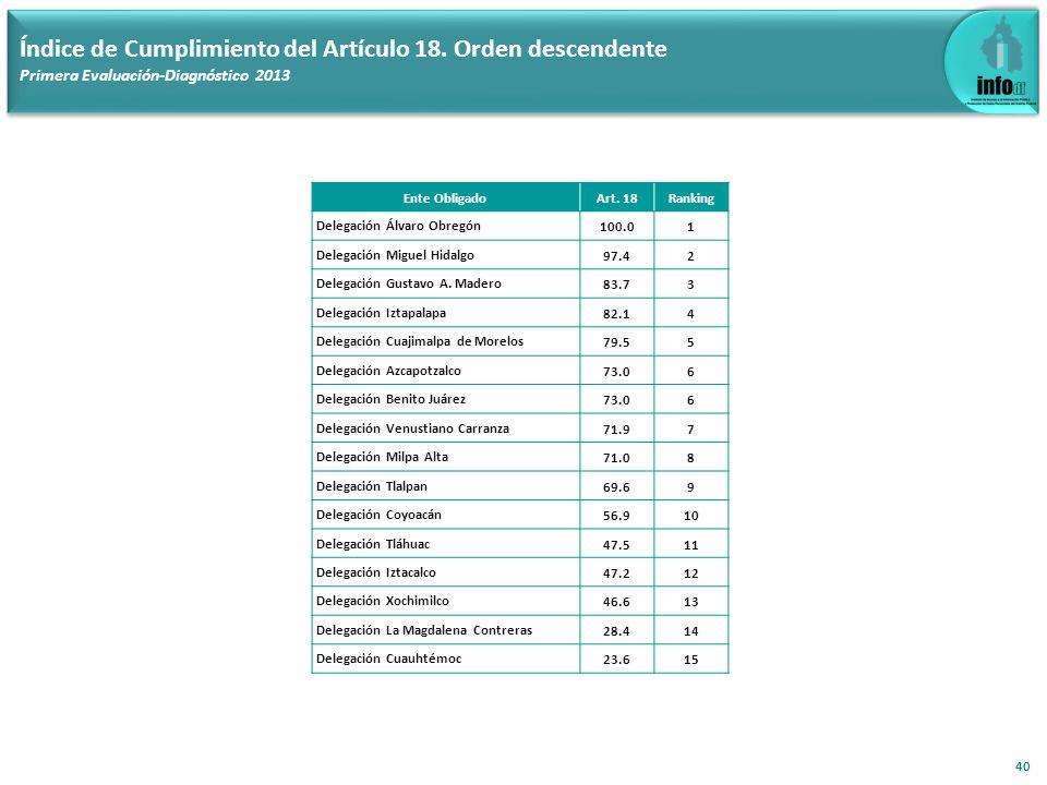 40 Índice de Cumplimiento del Artículo 18. Orden descendente Primera Evaluación-Diagnóstico 2013 Ente ObligadoArt. 18Ranking Delegación Álvaro Obregón