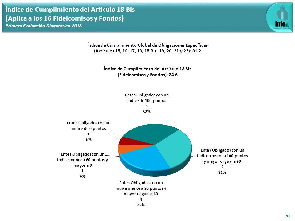 Índice de Cumplimiento del Artículo 18 Bis (Aplica a los 16 Fideicomisos y Fondos) Primera Evaluación-Diagnóstico 2013 41 Índice de Cumplimiento Globa