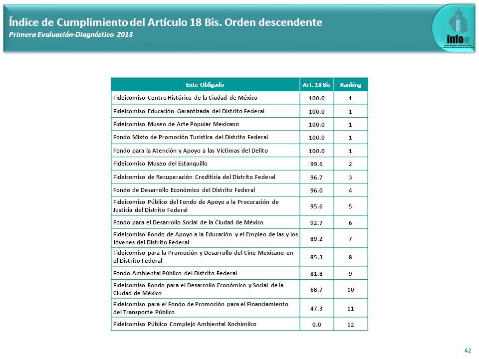 42 Índice de Cumplimiento del Artículo 18 Bis. Orden descendente Primera Evaluación-Diagnóstico 2013 Ente ObligadoArt. 18 BisRanking Fideicomiso Centr