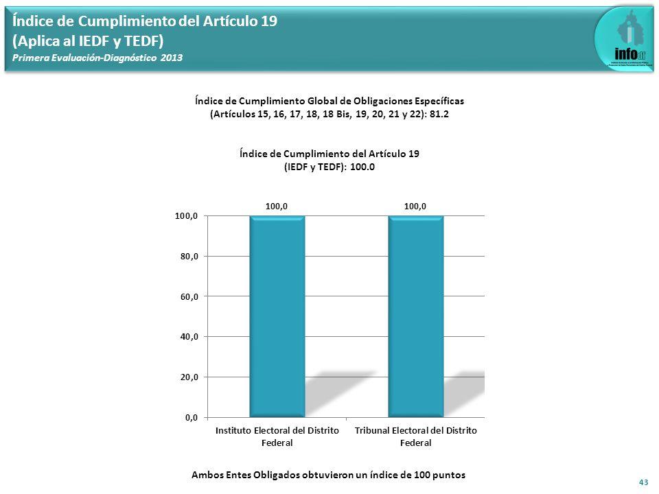 Índice de Cumplimiento del Artículo 19 (Aplica al IEDF y TEDF) Primera Evaluación-Diagnóstico 2013 43 Índice de Cumplimiento Global de Obligaciones Es