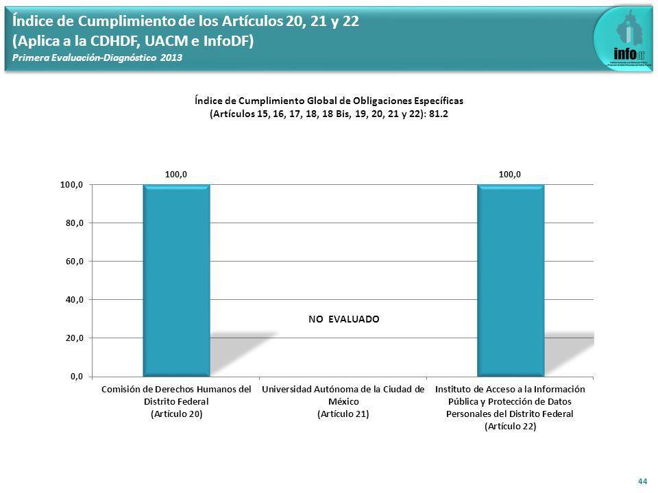 Índice de Cumplimiento de los Artículos 20, 21 y 22 (Aplica a la CDHDF, UACM e InfoDF) Primera Evaluación-Diagnóstico 2013 Índice de Cumplimiento Glob