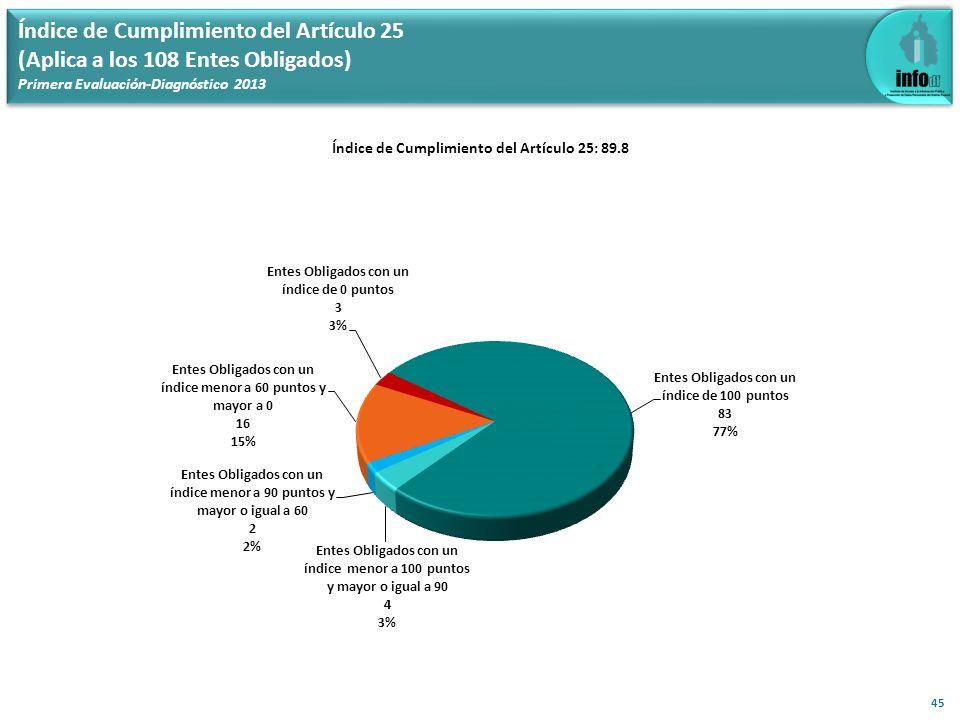 Índice de Cumplimiento del Artículo 25 (Aplica a los 108 Entes Obligados) Primera Evaluación-Diagnóstico 2013 45 Índice de Cumplimiento del Artículo 2