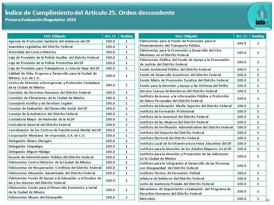 46 Índice de Cumplimiento del Artículo 25. Orden descendente Primera Evaluación-Diagnóstico 2013 Ente ObligadoArt. 25Ranking Agencia de Protección San