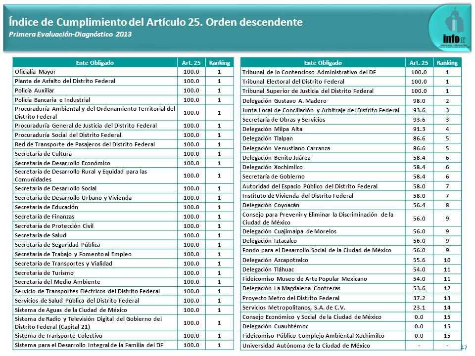 47 Índice de Cumplimiento del Artículo 25. Orden descendente Primera Evaluación-Diagnóstico 2013 Ente ObligadoArt. 25Ranking Oficialía Mayor100.01 Pla