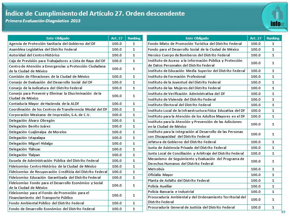 49 Índice de Cumplimiento del Artículo 27. Orden descendente Primera Evaluación-Diagnóstico 2013 Ente ObligadoArt. 27Ranking Agencia de Protección San