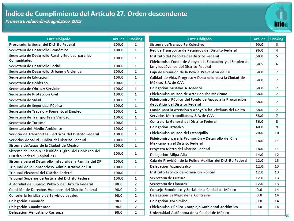 50 Índice de Cumplimiento del Artículo 27. Orden descendente Primera Evaluación-Diagnóstico 2013 Ente ObligadoArt. 27Ranking Procuraduría Social del D