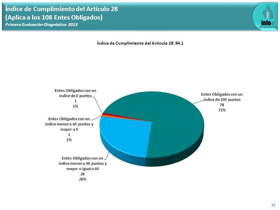 Índice de Cumplimiento del Artículo 28: 94.1 51 Índice de Cumplimiento del Artículo 28 (Aplica a los 108 Entes Obligados) Primera Evaluación-Diagnósti