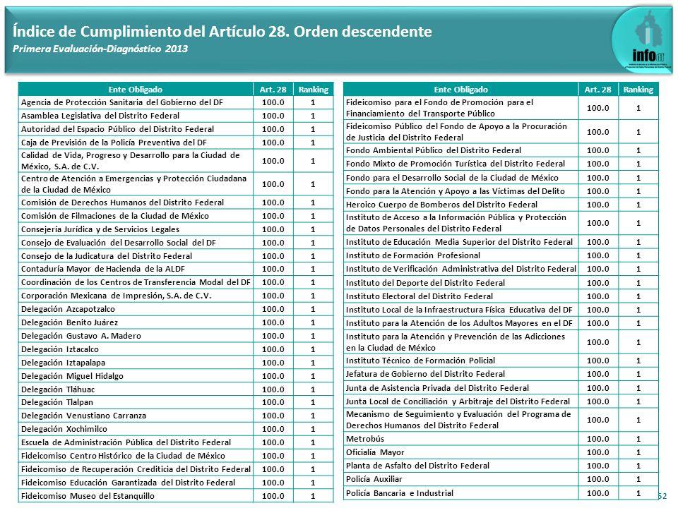 52 Índice de Cumplimiento del Artículo 28. Orden descendente Primera Evaluación-Diagnóstico 2013 Ente ObligadoArt. 28Ranking Agencia de Protección San