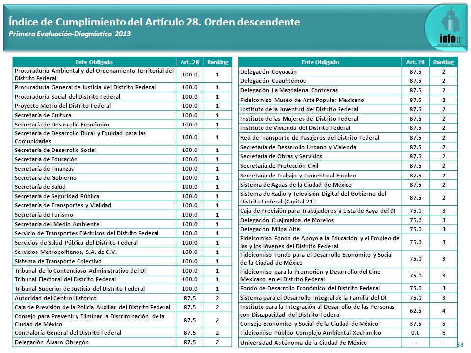 53 Índice de Cumplimiento del Artículo 28. Orden descendente Primera Evaluación-Diagnóstico 2013 Ente ObligadoArt. 28Ranking Procuraduría Ambiental y