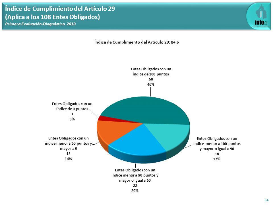 Índice de Cumplimiento del Artículo 29 (Aplica a los 108 Entes Obligados) Primera Evaluación-Diagnóstico 2013 54 Índice de Cumplimiento del Artículo 2