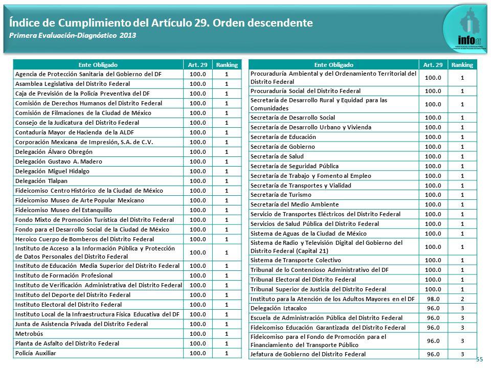 55 Índice de Cumplimiento del Artículo 29. Orden descendente Primera Evaluación-Diagnóstico 2013 Ente ObligadoArt. 29Ranking Agencia de Protección San