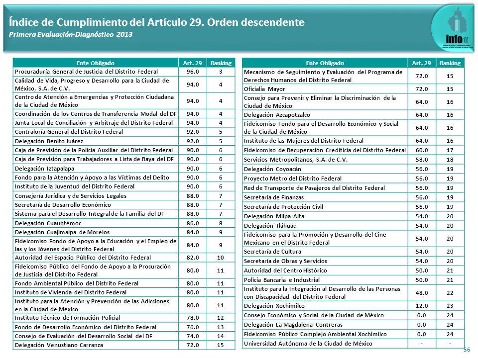 56 Índice de Cumplimiento del Artículo 29. Orden descendente Primera Evaluación-Diagnóstico 2013 Ente ObligadoArt. 29Ranking Procuraduría General de J