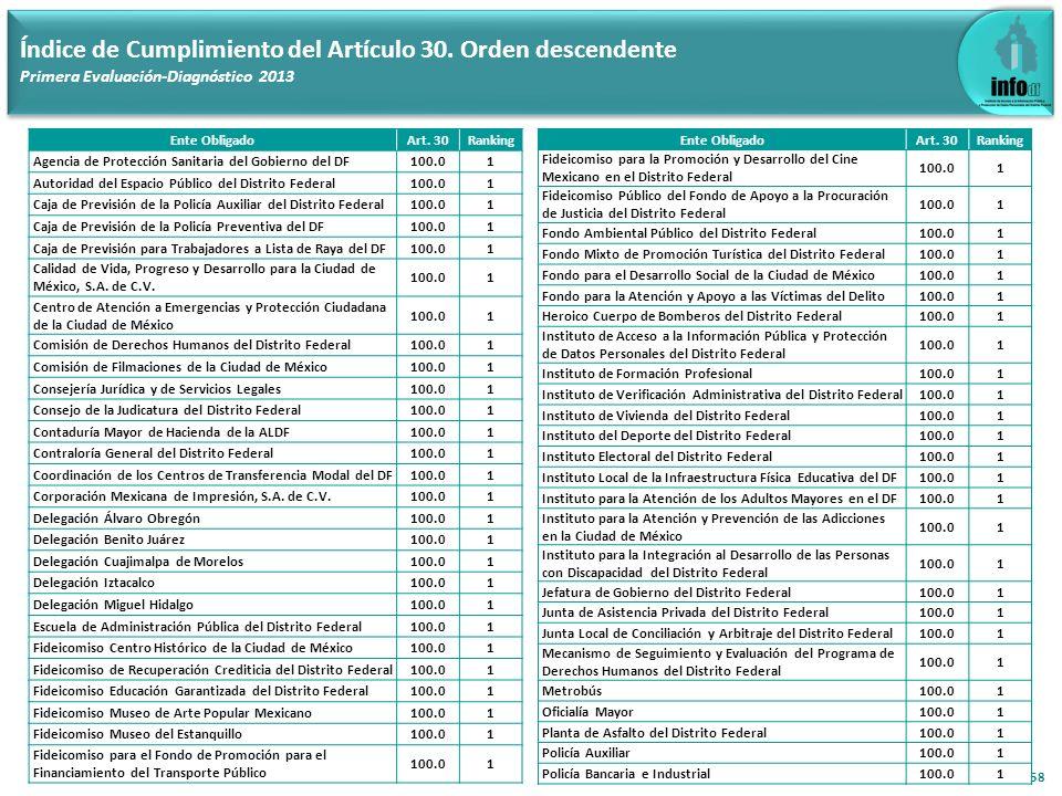 58 Índice de Cumplimiento del Artículo 30. Orden descendente Primera Evaluación-Diagnóstico 2013 Ente ObligadoArt. 30Ranking Agencia de Protección San