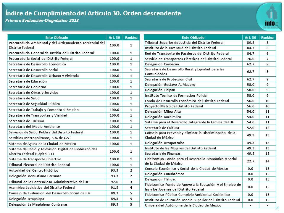 59 Índice de Cumplimiento del Artículo 30. Orden descendente Primera Evaluación-Diagnóstico 2013 Ente ObligadoArt. 30Ranking Procuraduría Ambiental y