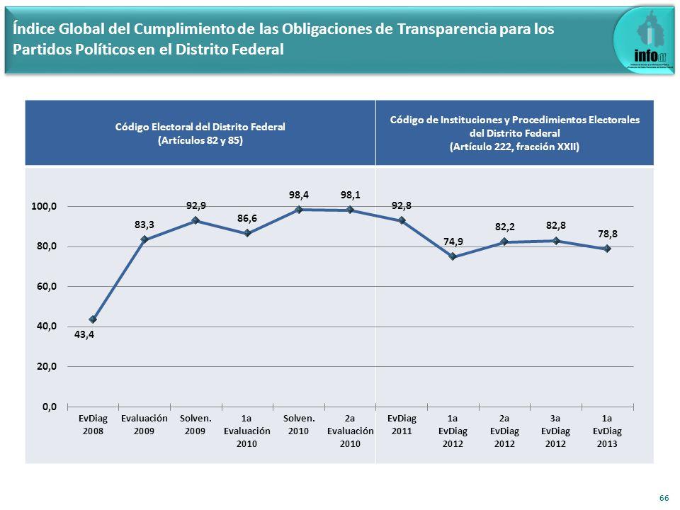 Índice Global del Cumplimiento de las Obligaciones de Transparencia para los Partidos Políticos en el Distrito Federal 66 Código Electoral del Distrit