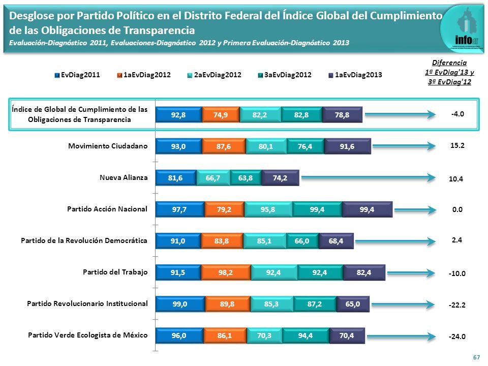 67 15.2 Diferencia 1ª EvDiag'13 y 3ª EvDiag'12 Desglose por Partido Político en el Distrito Federal del Índice Global del Cumplimiento de las Obligaci
