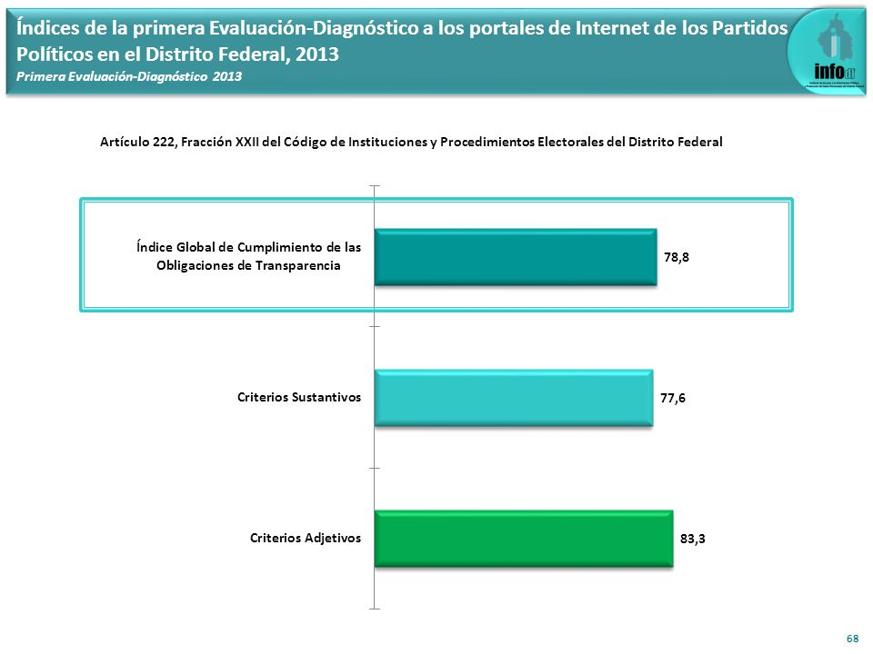 Índices de la primera Evaluación-Diagnóstico a los portales de Internet de los Partidos Políticos en el Distrito Federal, 2013 Primera Evaluación-Diag